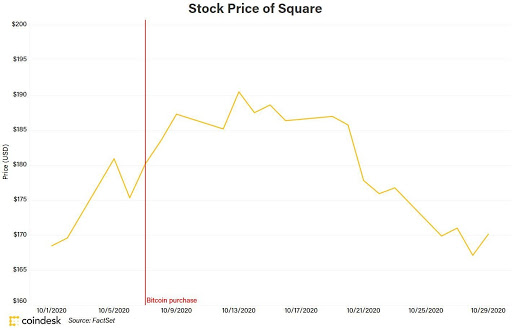 Stock Price of Square
